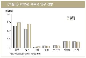 그림3 2025년 주요국 인구 전망