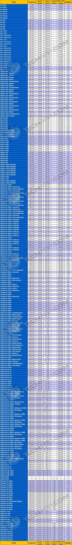 CPU Performance (AMD)