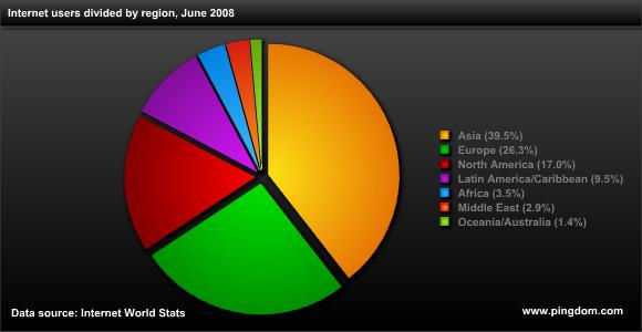 2008년 6월 기준, 지역별 인터넷 이용자의 수