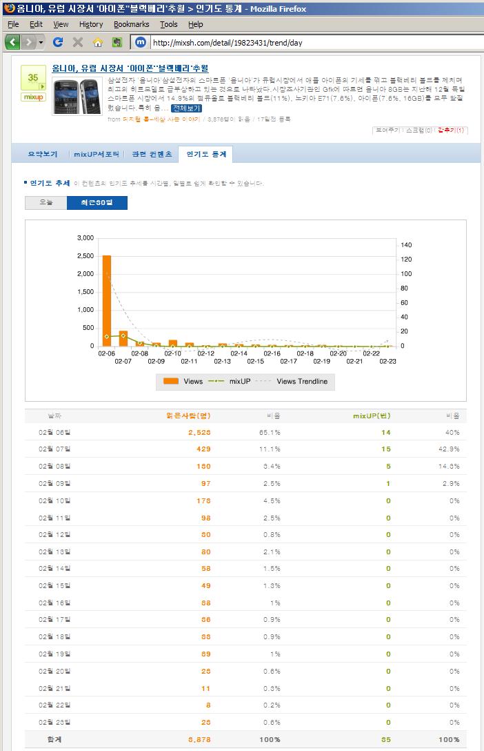 옴니아, 유럽 시장서 '아이폰' '블랙베리' 추월이라는 잘못된 기사를 올린 블로그 글의 믹시를 이용한 조회수 통계