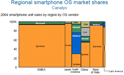 Simon Judge님의 Mobile Phone Development 블로그 글 Smartphone Market Share에서 발췌