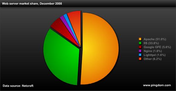 2008년 12월, 웹 서버 시장 점유율