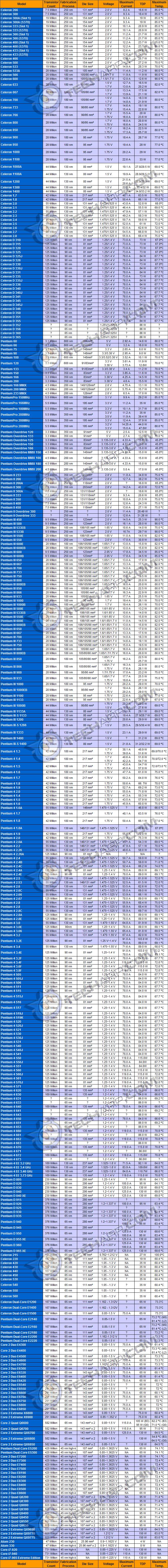 CPU Power (Intel)