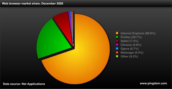 2008년 12월 기준, 웹 브라우저 시장 점유율