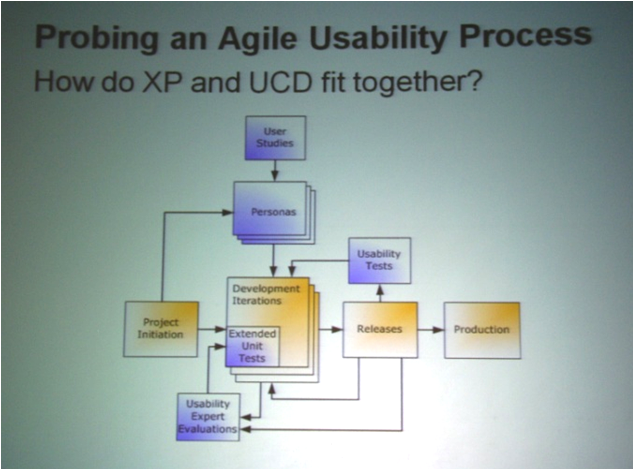 How do extreme programming and user-centered design fit together?