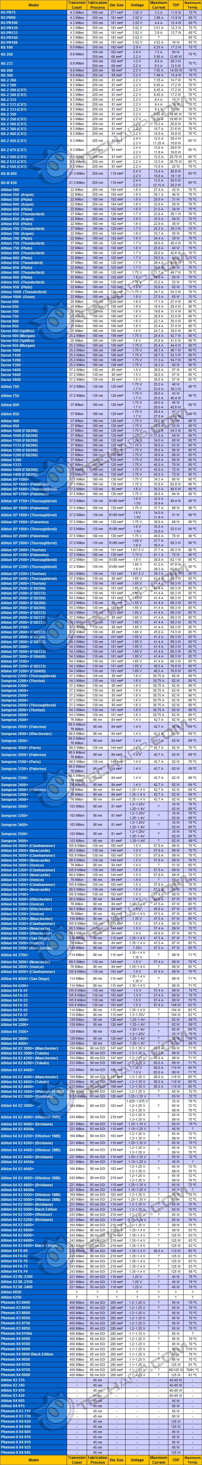 CPU Power (AMD)