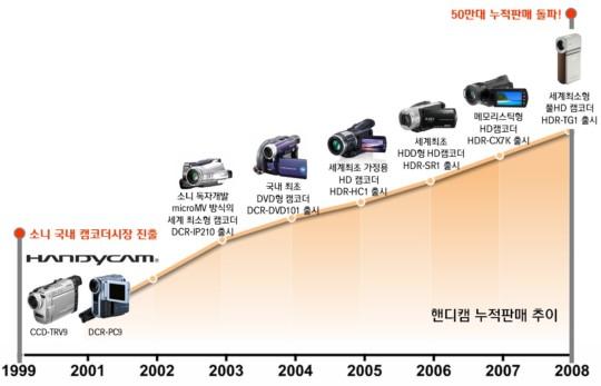 소니핸디캠 누적 판매 추이