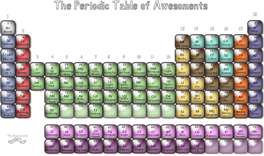 The Periodic Table of Awesoments