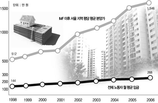 IMF 이후 서울 지역 평당 평균 분양가와 전체 노동자 월 평균 임금