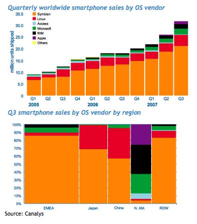 OS 기준으로 세계 스마트폰 분기별 판매량과 세계 권역별 판매량 (출처 Canalys)