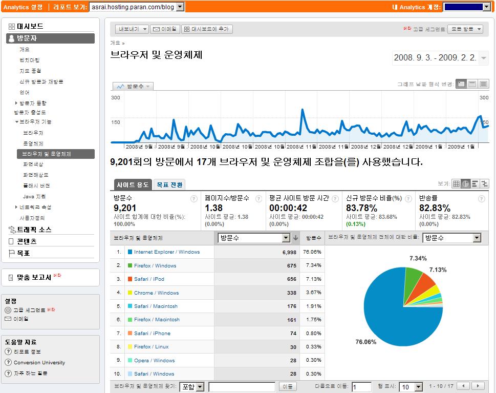 구글 통계 분석으로 본 모바일로 여는 세상 - anytime, anywhere 블로그의 방문자 운영체제에 따른 웹브라우저 점유율
