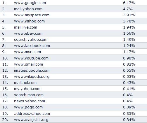 Top 20 website - Oct 2008