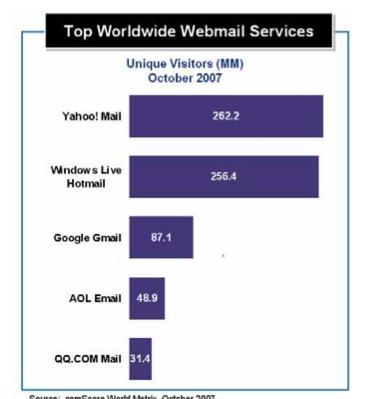 Comscore webmail ranking Oct 2007