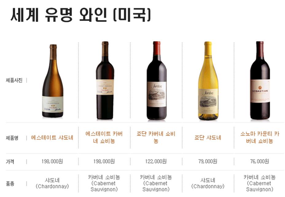 세계 유명 와인 목록